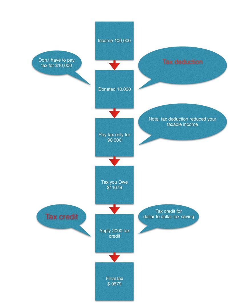 tax deduction vs tax credit-page-001.jpg
